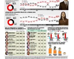 Urresti es el ministro más aprobado: 54.8% de peruanos lo respalda.!!