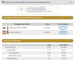 Resultados de la ONPE al 99.83%: PPK obtiene 50.12% y Keiko Fujimori alcanza 49.88% en las elecciones 2016.!!